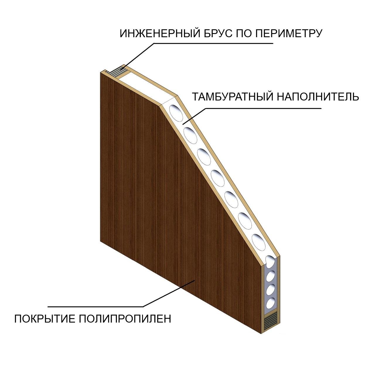 Каркасная дверь в разрезе