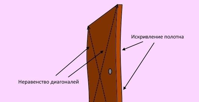 Дверное полотно с искривлением